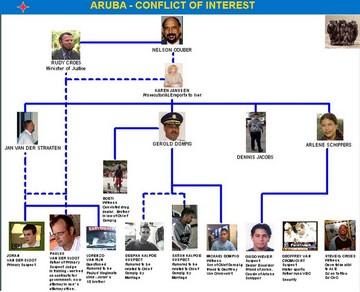 Aruba Conflict of Interest